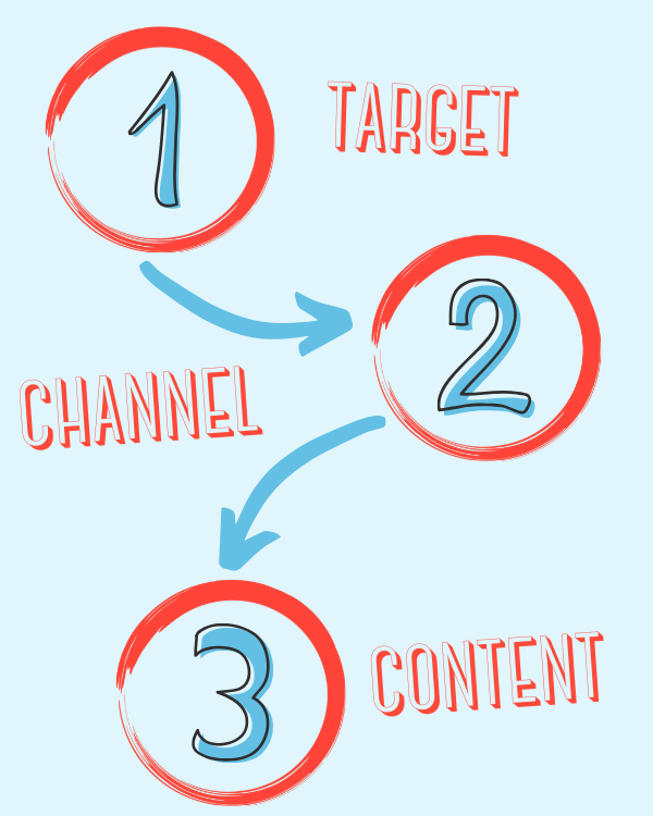 Descrizione strategia: Target - Channel - Content
